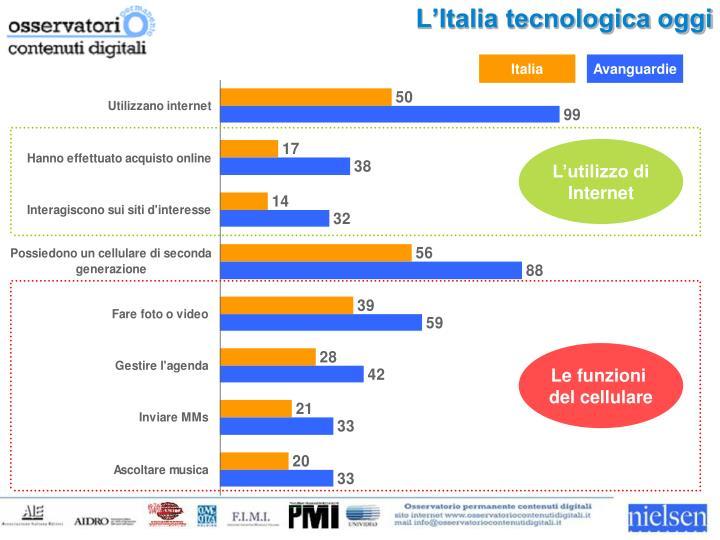L'Italia tecnologica oggi