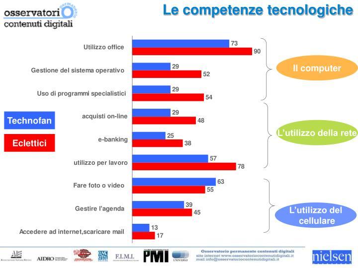 Le competenze tecnologiche