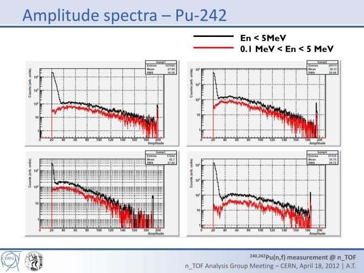 Amplitude spectra – Pu-242