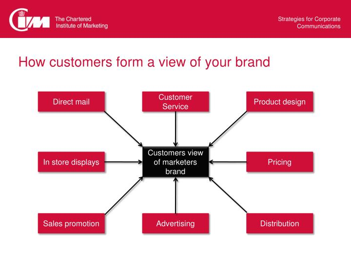 How customers form a view of your brand