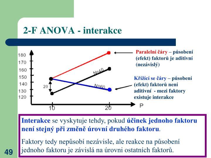 2-F ANOVA - interakce