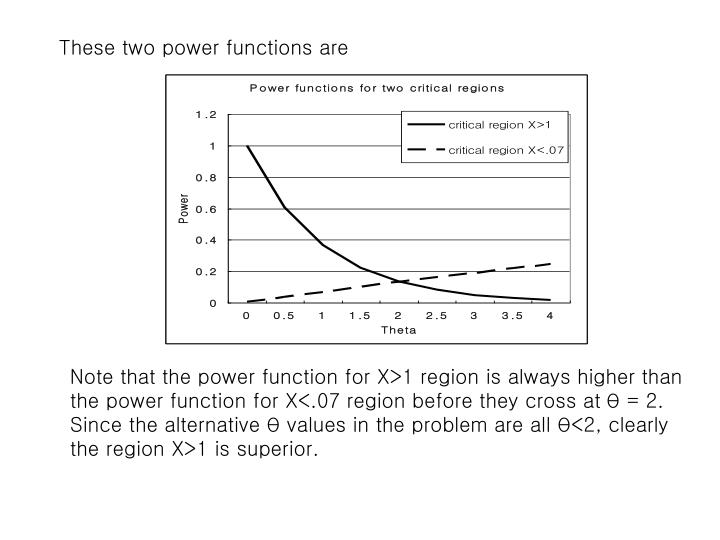 These two power functions are