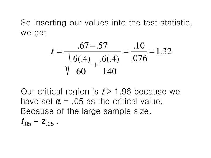 So inserting our values into the test statistic, we get