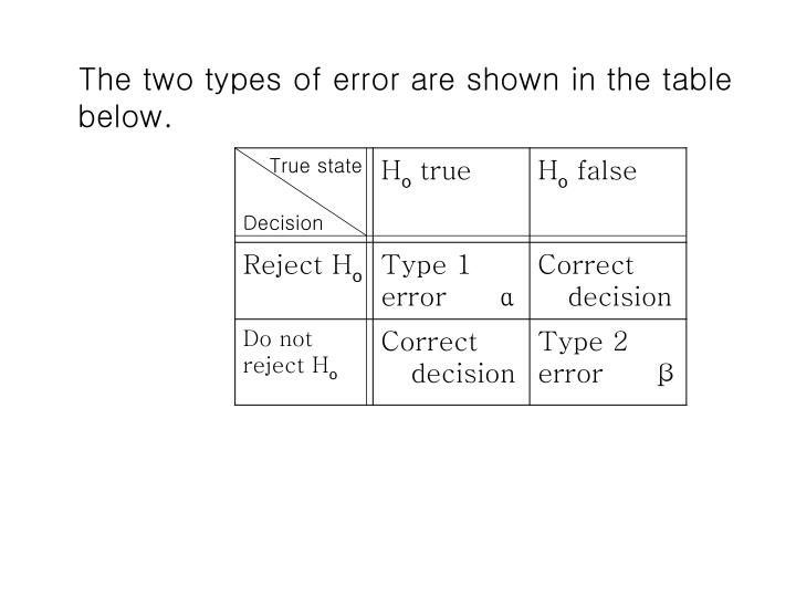The two types of error are shown in the table below.