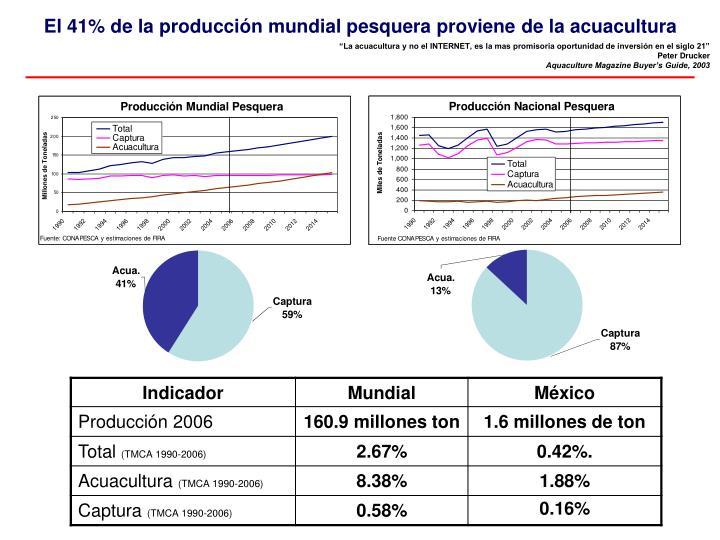 El 41% de la producción mundial pesquera proviene de la acuacultura