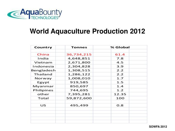 World Aquaculture Production 2012