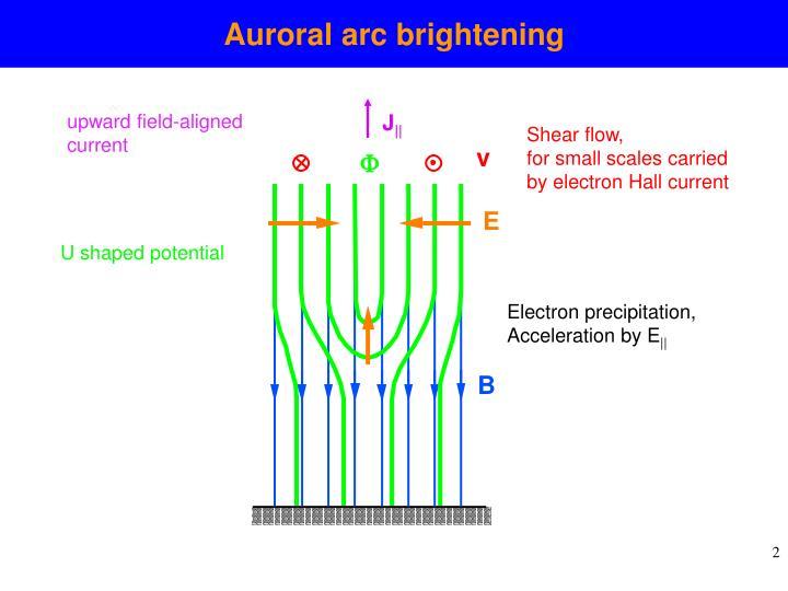 Auroral arc brightening