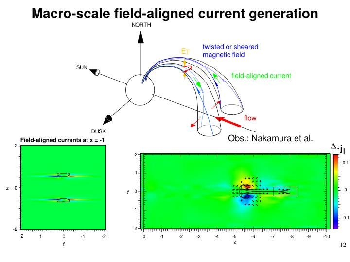 Macro-scale field-aligned current generation