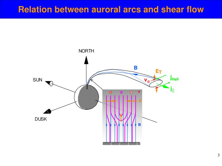 Relation between auroral arcs and shear flow