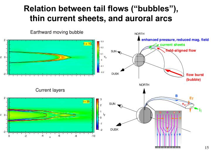 "Relation between tail flows (""bubbles""), thin current sheets, and auroral arcs"
