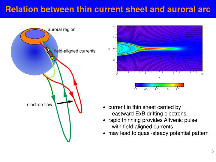 Relation between thin current sheet and auroral arc