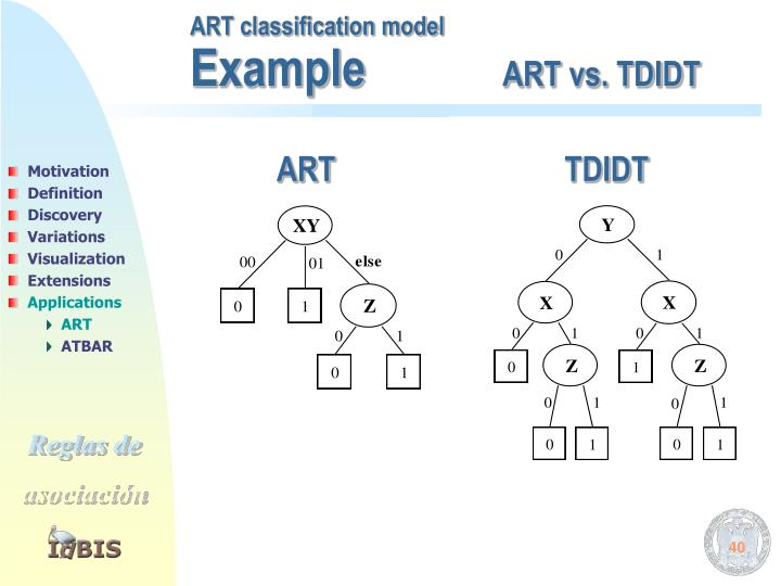 ART classification model