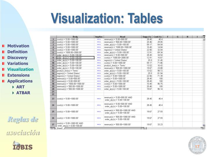 Visualization: Tables