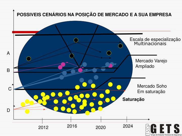 POSSIVEIS CENÁRIOS NA POSIÇÃO DE MERCADO E A SUA EMPRESA
