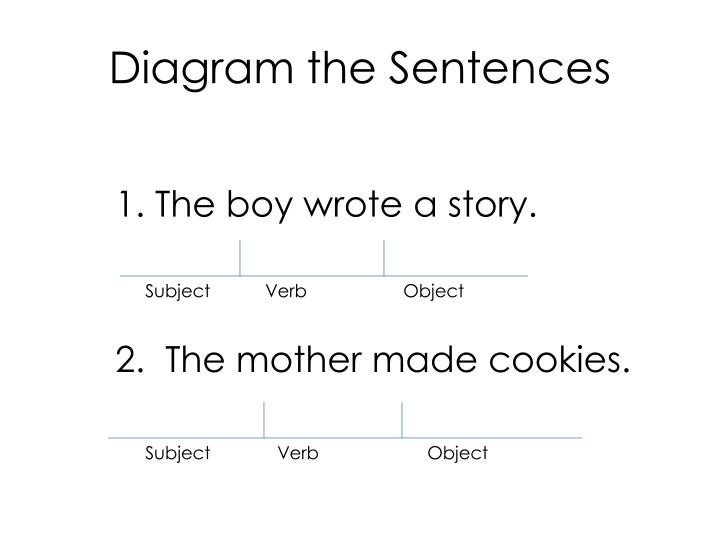 Diagram the Sentences