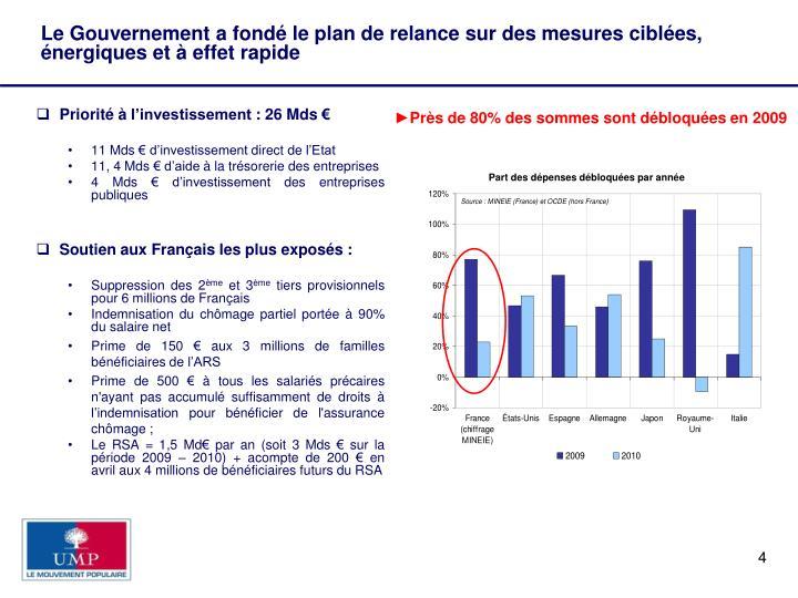 Le Gouvernement a fondé le plan de relance sur des mesures ciblées, énergiques et à effet rapide