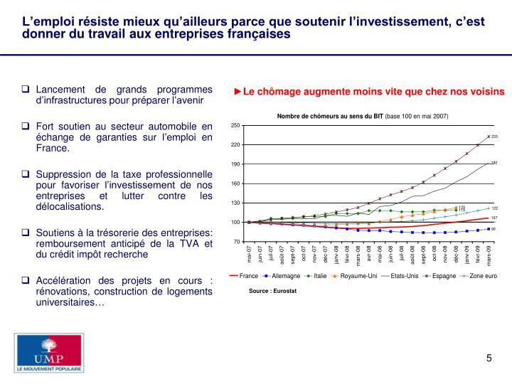 L'emploi résiste mieux qu'ailleurs parce que soutenir l'investissement, c'est donner du travail aux entreprises françaises