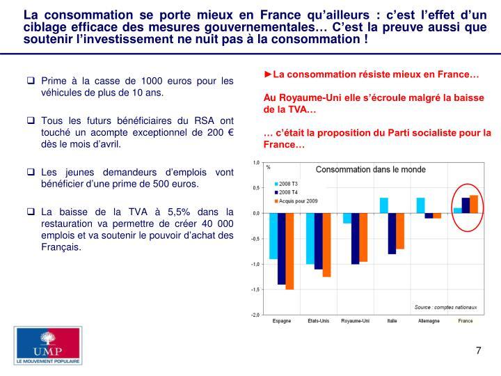 La consommation se porte mieux en France qu'ailleurs : c'est l'effet d'un ciblage efficace des mesures gouvernementales… C'est la preuve aussi que soutenir l'investissement ne nuit pas à la consommation !