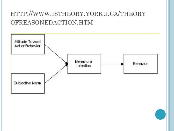 http://www.istheory.yorku.ca/theoryofreasonedaction.htm