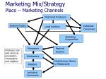 marketing mix strategy place marketing channels