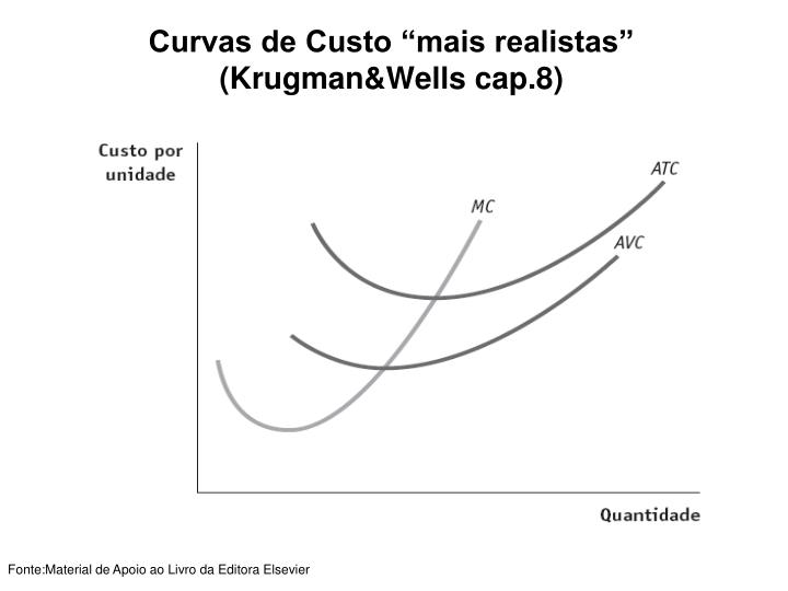 "Curvas de Custo ""mais realistas"" (Krugman&Wells cap.8)"