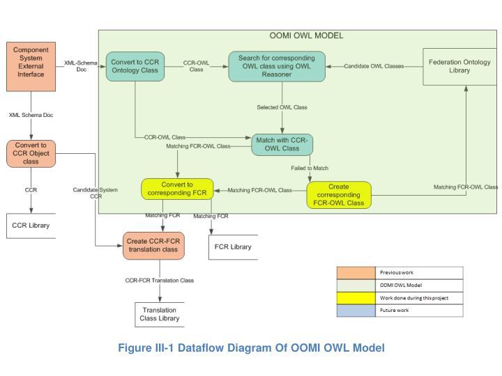 Figure III-1 Dataflow Diagram