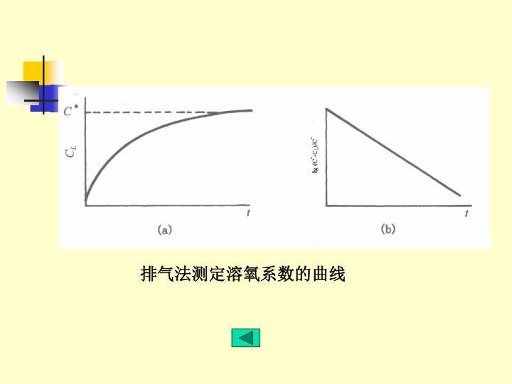 排气法测定溶氧系数的曲线