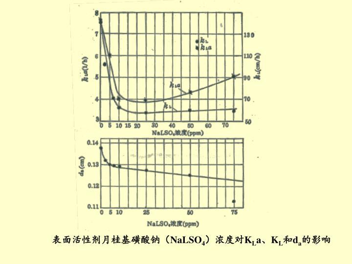 表面活性剂月桂基磺酸钠(
