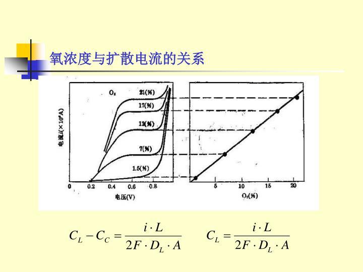 氧浓度与扩散电流的关系