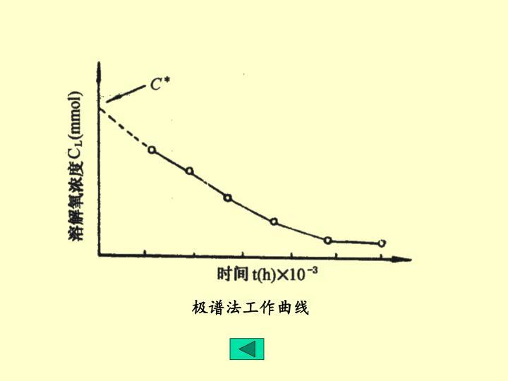 极谱法工作曲线