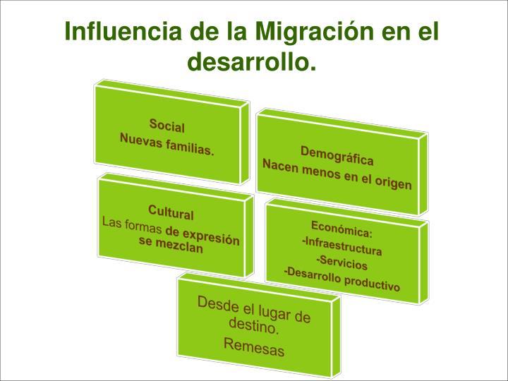 Influencia de la Migración en el desarrollo.