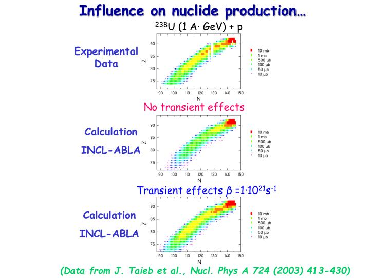 Influence on nuclide production…