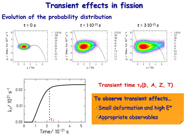 Transient effects in fission