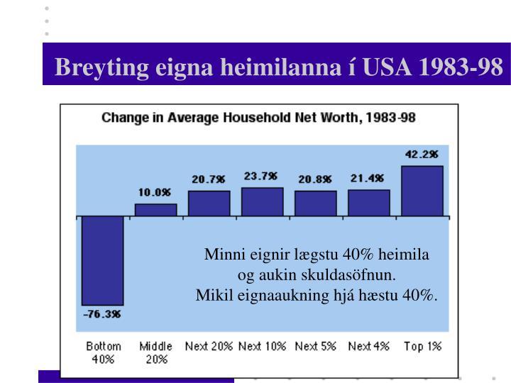 Breyting eigna heimilanna í USA 1983-98