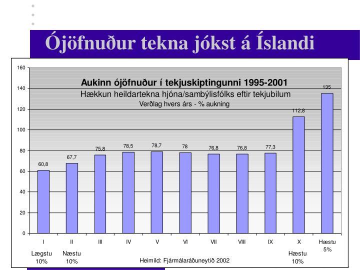 Ójöfnuður tekna jókst á Íslandi