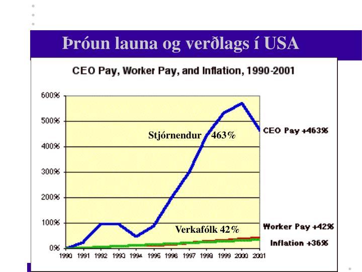 Þróun launa og verðlags í USA
