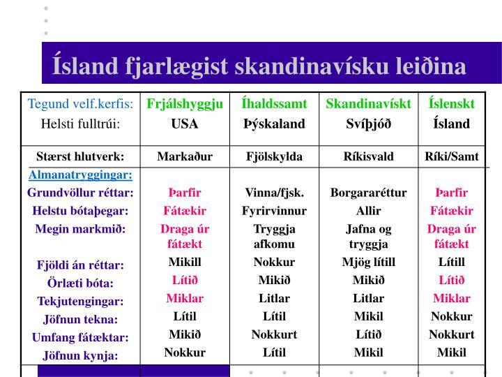 Ísland fjarlægist skandinavísku leiðina