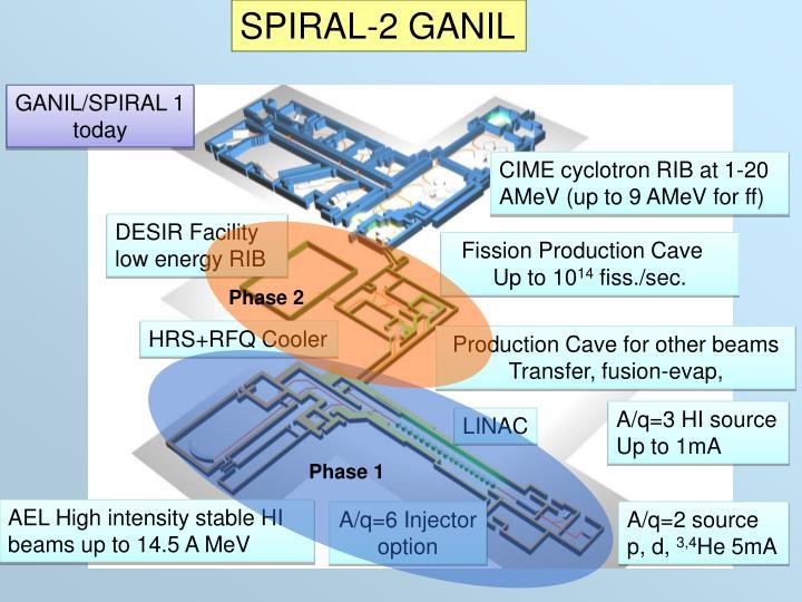 SPIRAL-2 GANIL