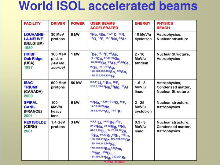 World ISOL