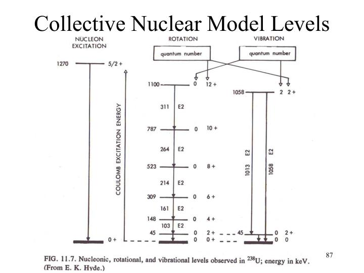 Collective Nuclear Model Levels