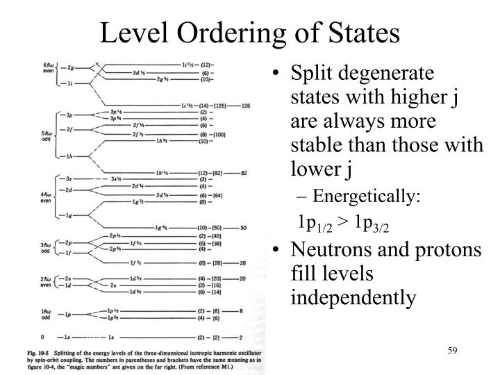 Level Ordering of States