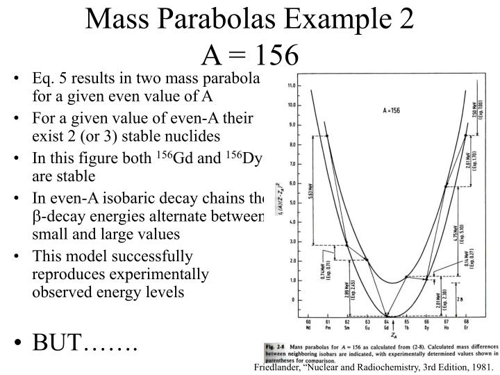 Mass Parabolas Example 2