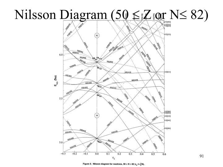 Nilsson Diagram (50