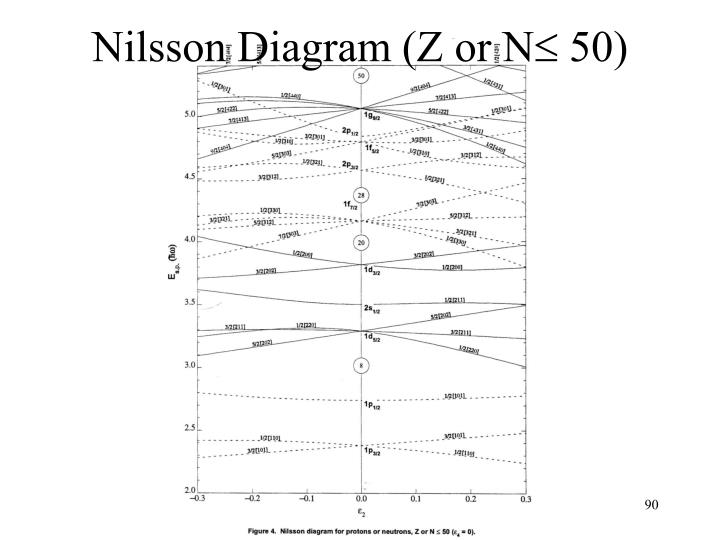Nilsson Diagram (Z or N