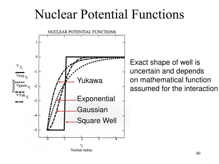 Nuclear Potential Functions