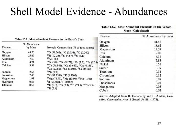 Shell Model Evidence - Abundances