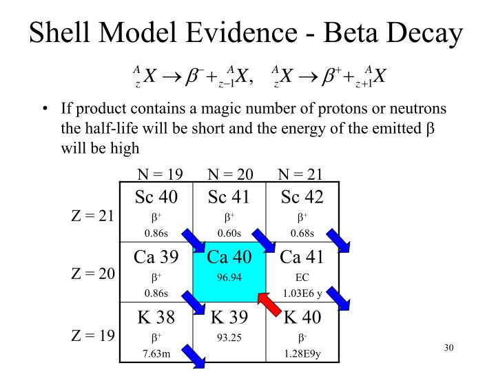 Shell Model Evidence - Beta Decay