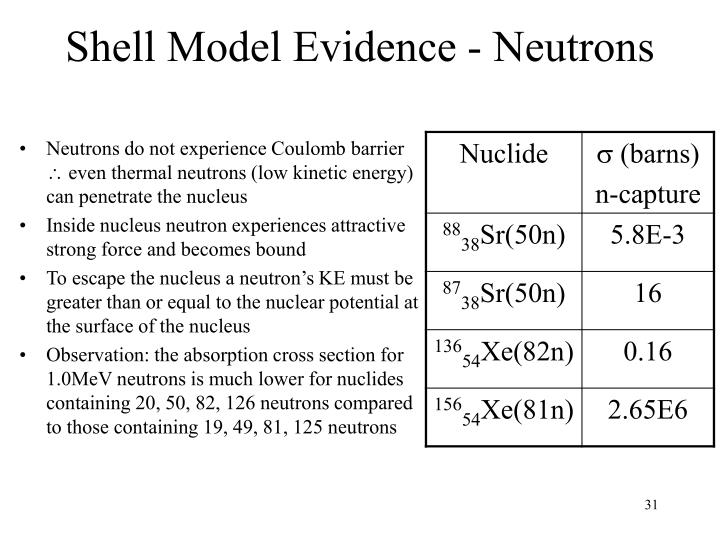 Shell Model Evidence - Neutrons