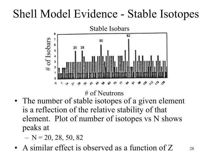 Shell Model Evidence - Stable Isotopes