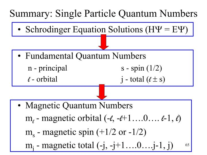 Summary: Single Particle Quantum Numbers